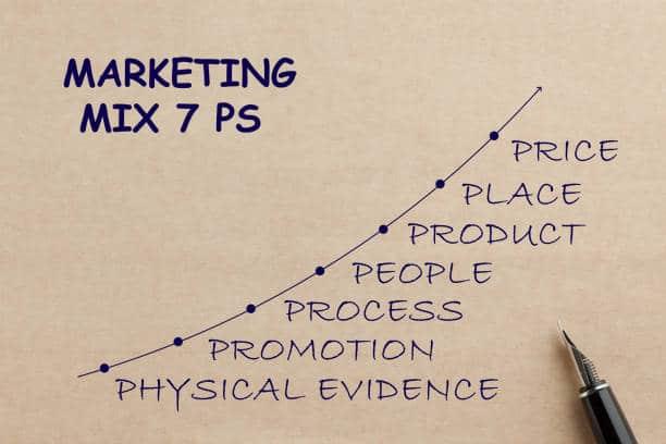 4P mix marketing plan de marcheage entreprise
