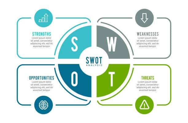 plan de marcheage analyse SWOT mix marketing entreprise business plan