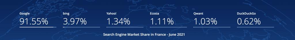 popularité des moteurs de recherche en France 2021