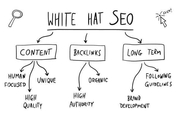 white hat seo criteres referencement naturel backlink optimisation